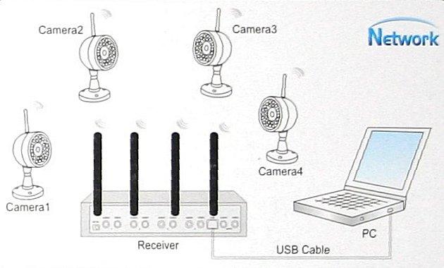 wireless network dvr cctv system four channel quad picture  remote surveillance